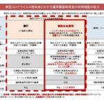① 助成金・支援金等に関する情報(新型コロナウイルス)